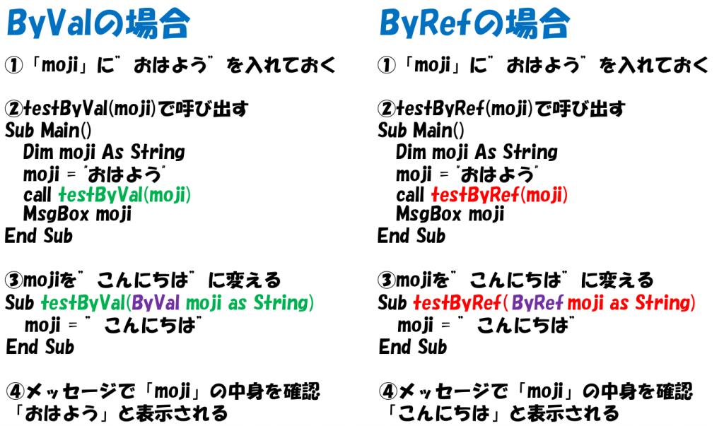 ByRefの引数の値は「おはよう」から「こんにちは」に変更されます。