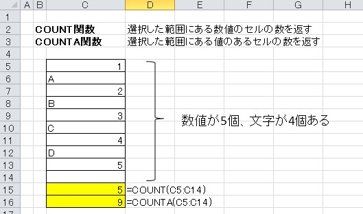 COUNT・COUNTA関数
