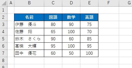 今回用意は、国語・数学・英語の点数を縦棒グラフであらわしてみたいと思います。