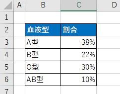 日本人の血液型の割合を円グラフを使って、あらわしてみたいと思います。