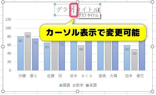 縦棒グラフのタイトル変更