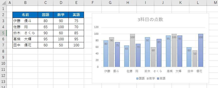 縦棒グラフの完成