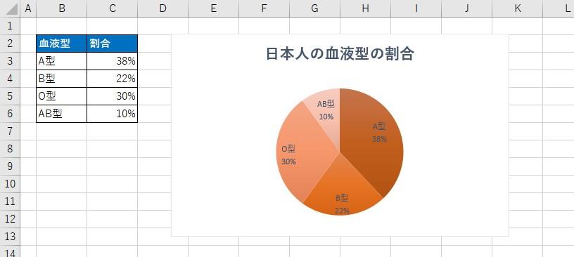 エクセルで円グラフの完成